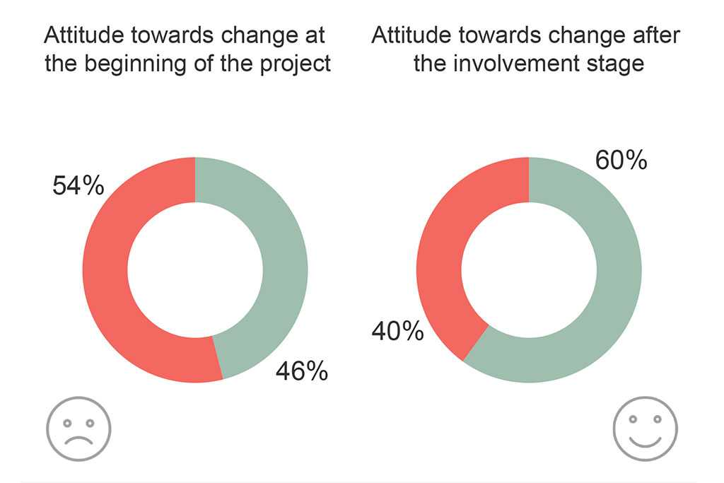 Martela Graph - Attitudes towards change